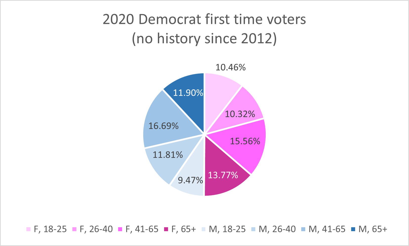 First time Democrats, age + gender