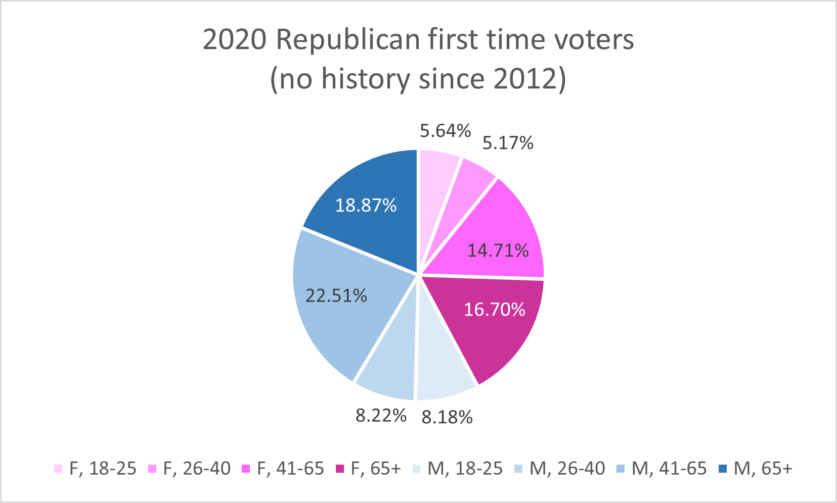 First time Republicans, age + gender